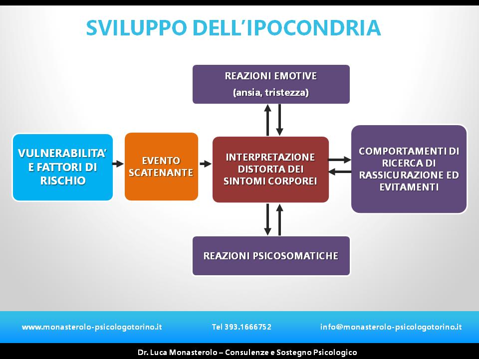 Ipocondria Psicologo Torino