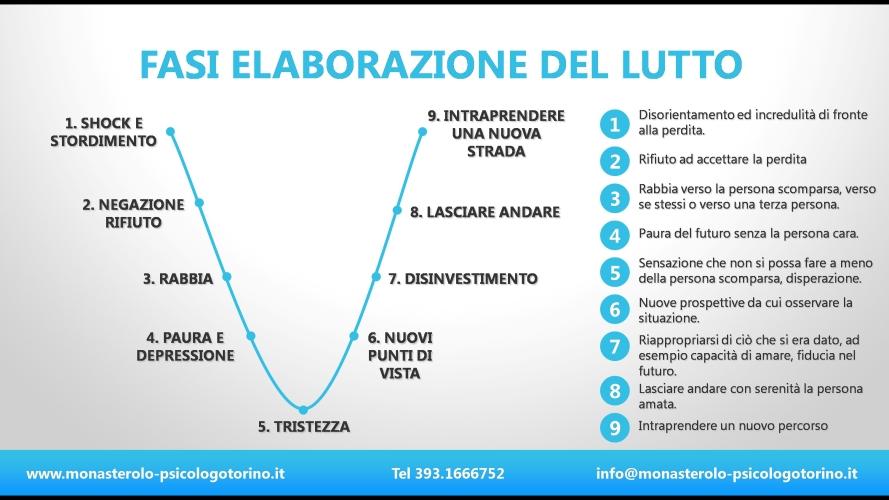 Elaborazione Lutto Psicologo Torino