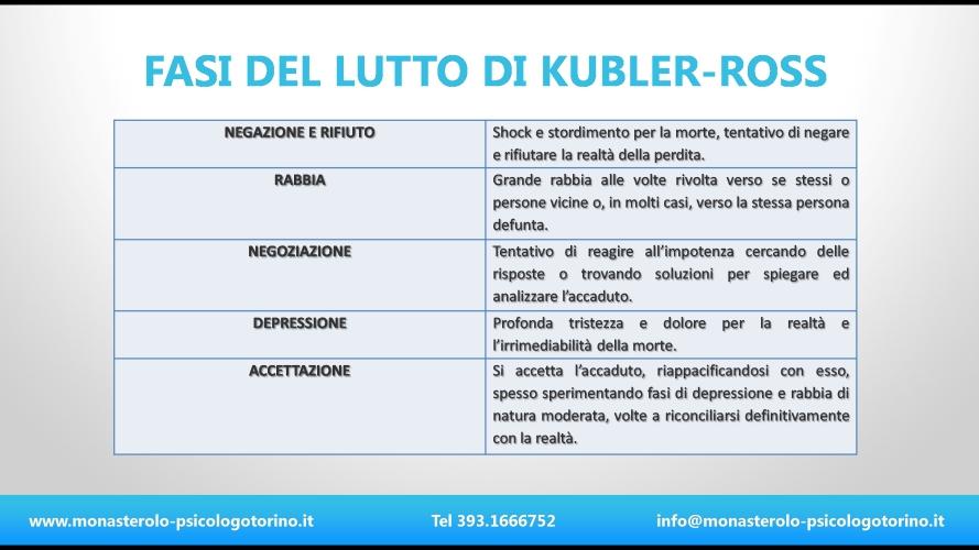 Lutto Psicologo Torino