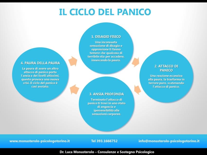 Attacco di Panico Psicologo Torino