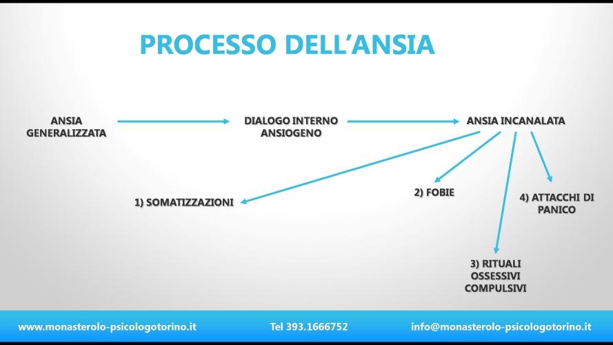Processo dell'Ansia Psicologo Torino