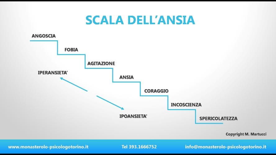 Ansia Psicologo Torino