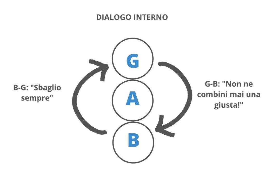 Grafico del Dialogo Interno
