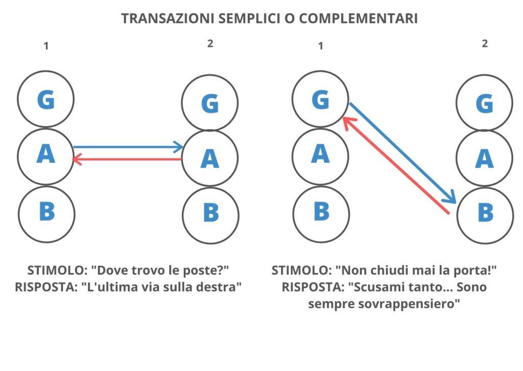 Transazioni Stati dell'Io