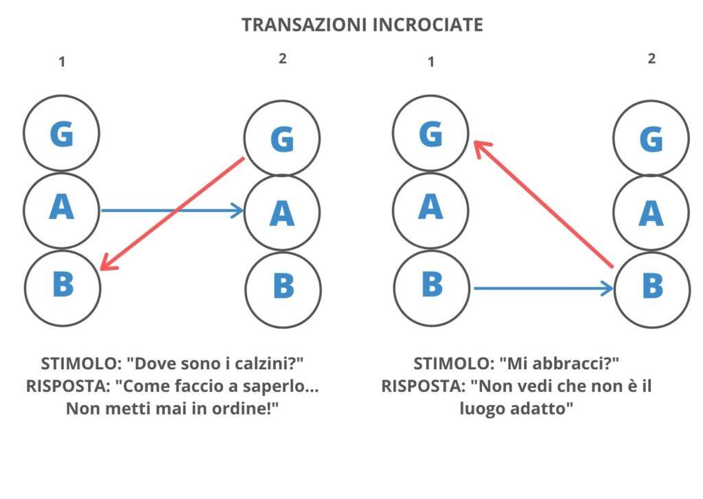 Schema Transazioni Incrociate